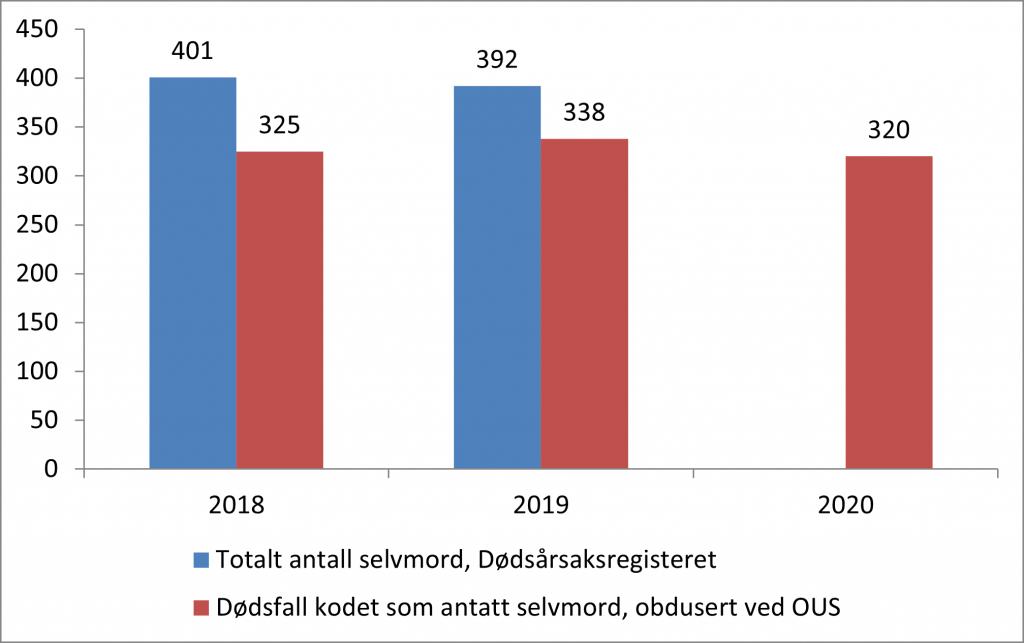 Tabell 1. Antall selvmord i Sør-Øst Norge i 2018-2020.