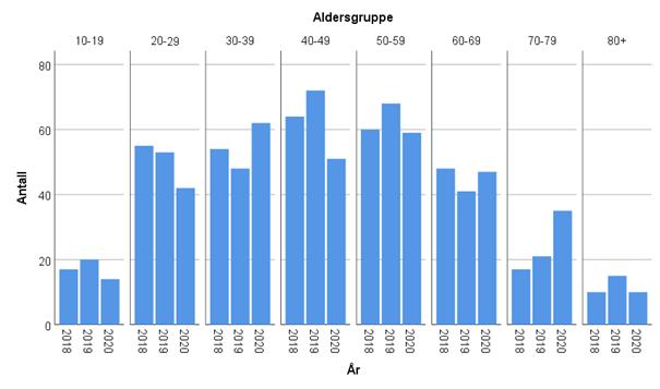Tabell 2. Antall selvmord i ulike aldersgrupper i region Sør-Øst Norge i 2018-2020. Tallene er basert på koding etter rettsmedisinsk obduksjon utført ved Oslo universitetssykehus.